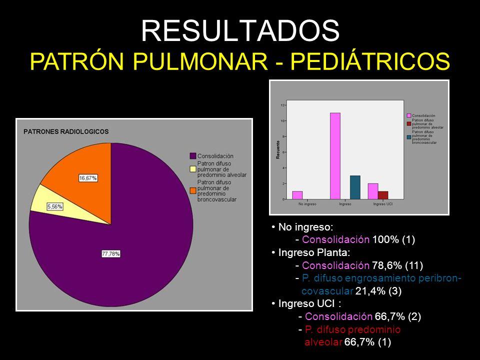 PATRÓN PULMONAR - PEDIÁTRICOS