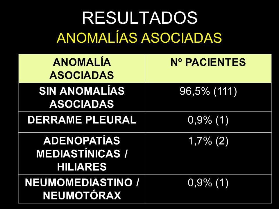 RESULTADOS ANOMALÍAS ASOCIADAS ANOMALÍA ASOCIADAS Nº PACIENTES