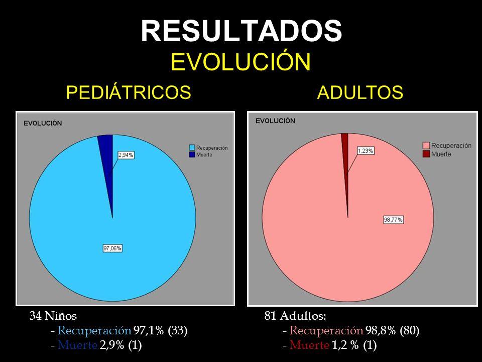 RESULTADOS EVOLUCIÓN PEDIÁTRICOS ADULTOS 34 Niños