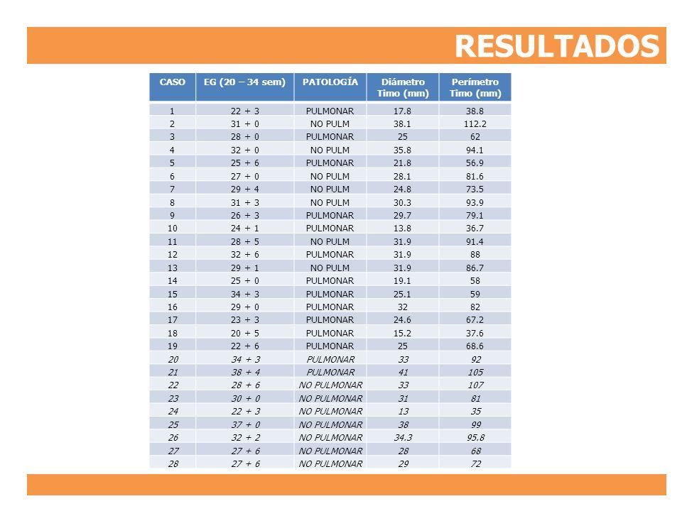 RESULTADOS CASO EG (20 – 34 sem) PATOLOGÍA Diámetro Timo (mm)
