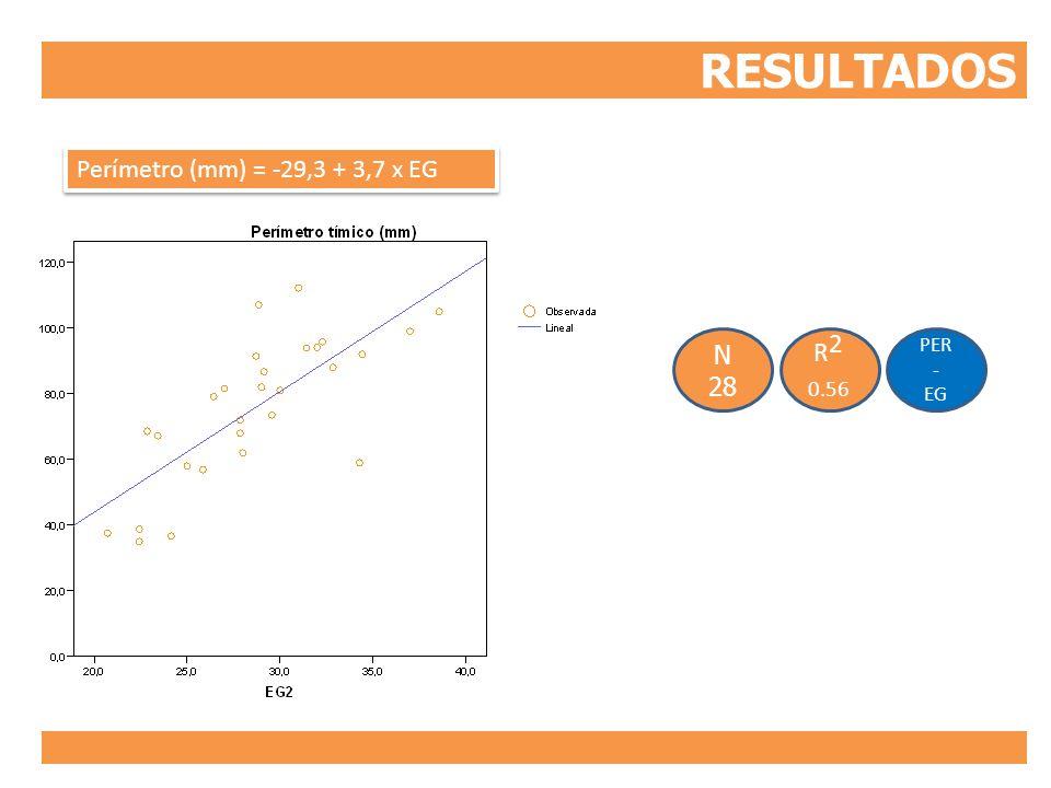 RESULTADOS Perímetro (mm) = -29,3 + 3,7 x EG PER - EG R2 0.56 N 28