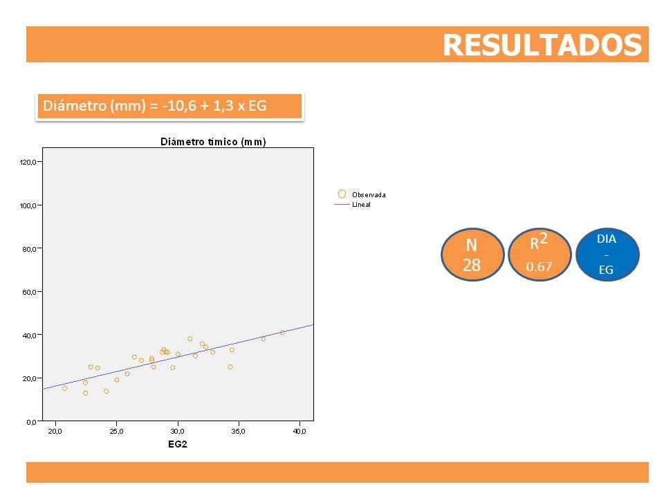 RESULTADOS Diámetro (mm) = -10,6 + 1,3 x EG DIA - EG R2 0.67 N 28