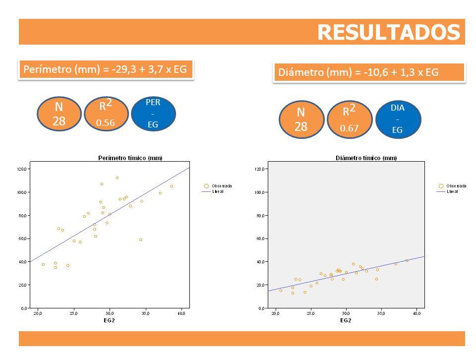 RESULTADOS R2 R2 0.56 0.67 Perímetro (mm) = -29,3 + 3,7 x EG