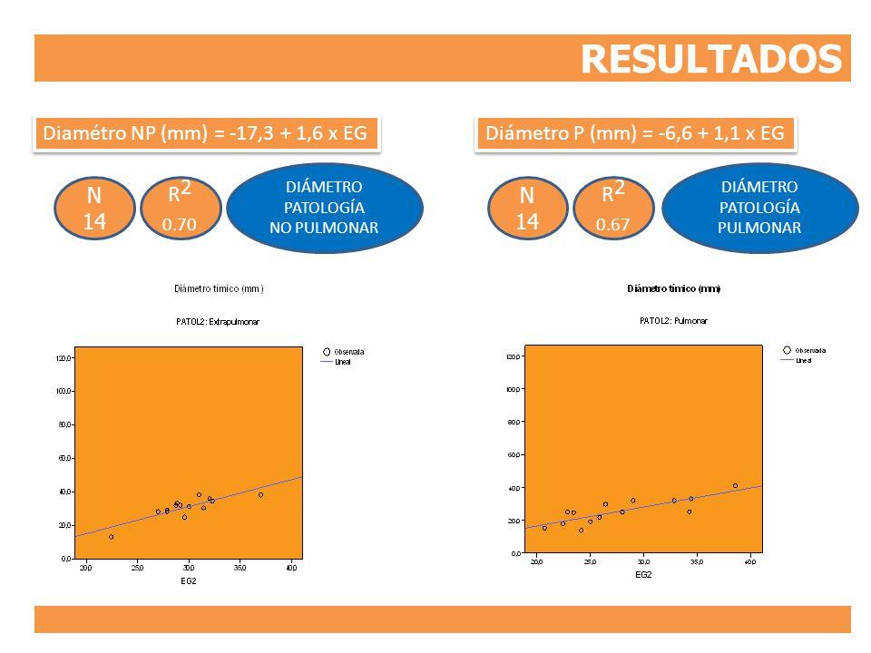 RESULTADOS R2 R2 0.70 0.67 Diamétro NP (mm) = -17,3 + 1,6 x EG