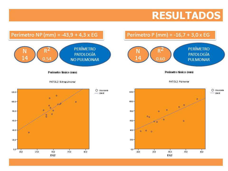 RESULTADOS R2 R2 0.54 0.60 Perímetro NP (mm) = -43,9 + 4,3 x EG