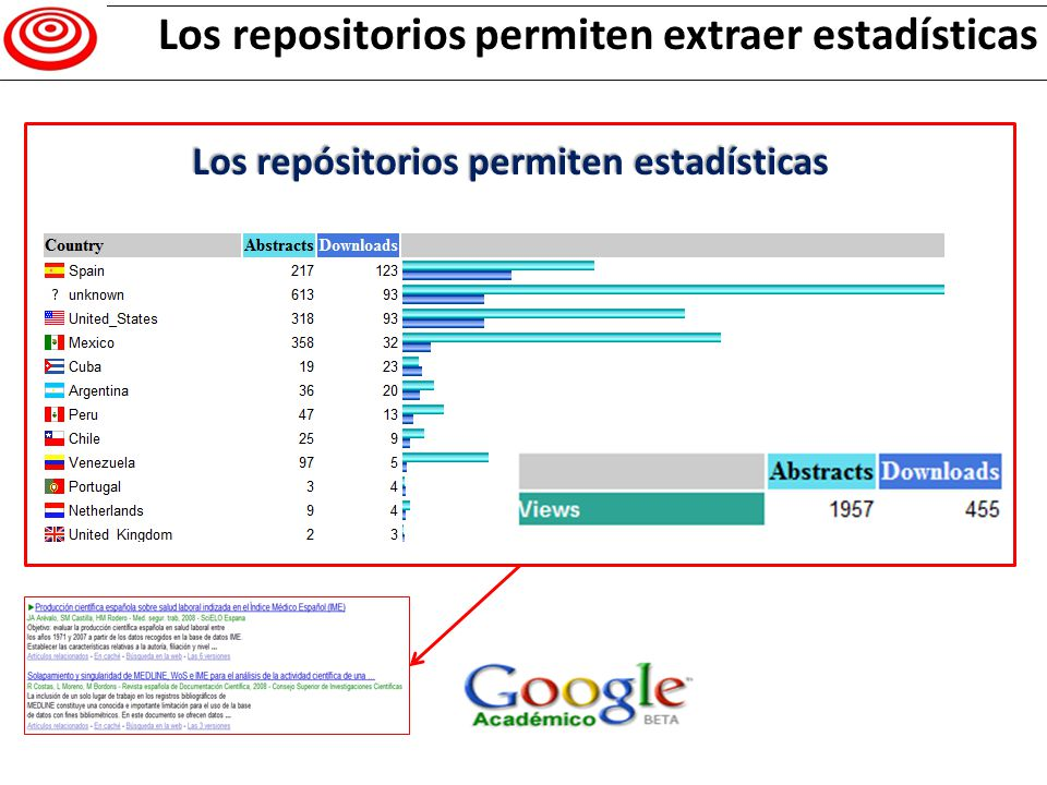 Resitorios, estadí as Los repositorios permiten extraer estadísticas