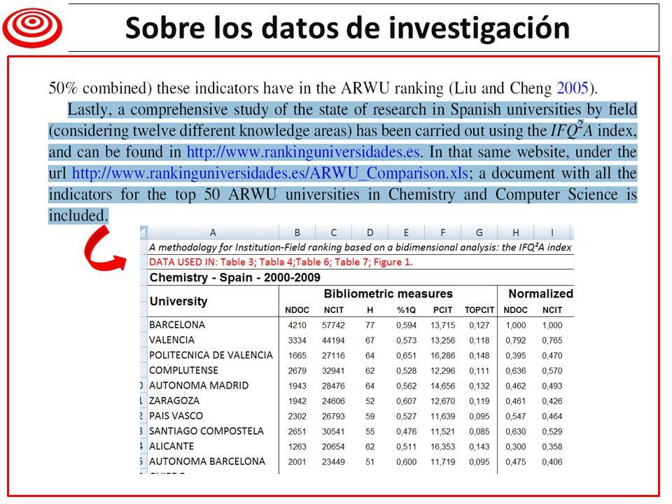 Sobre los datos de investigación Writing a research paper