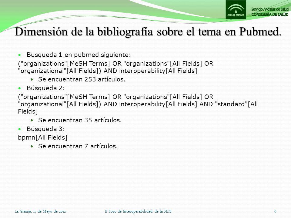 Dimensión de la bibliografía sobre el tema en Pubmed.