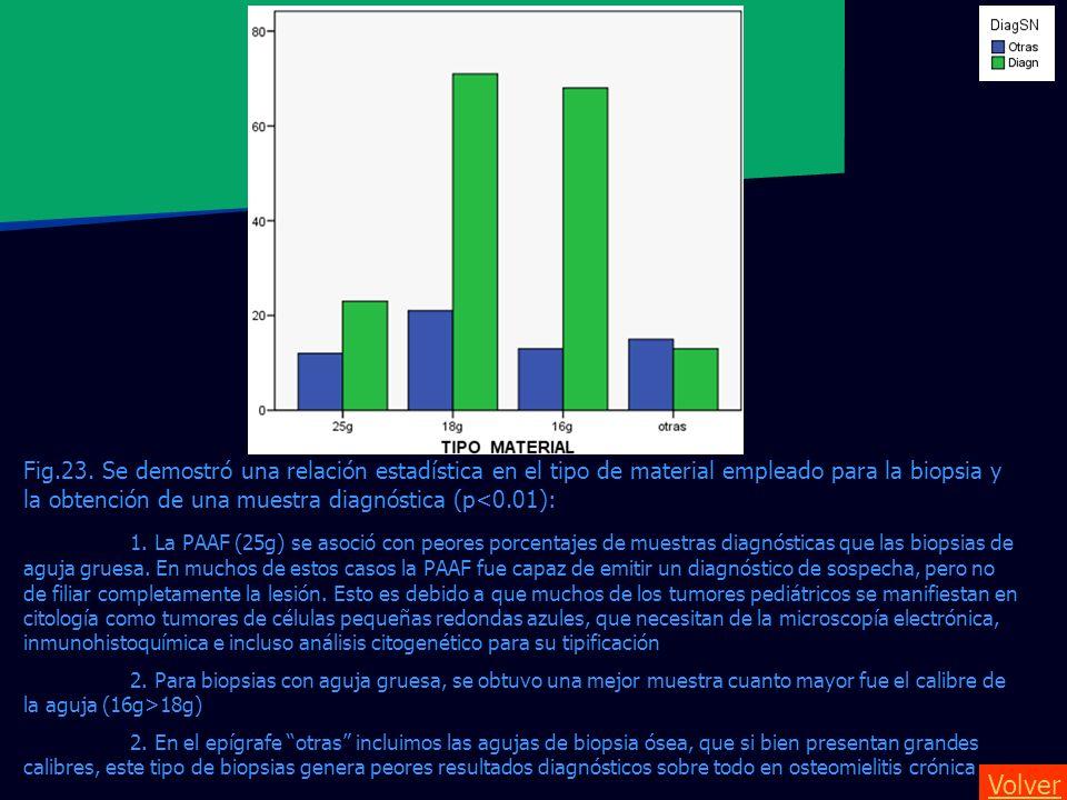 Fig.23. Se demostró una relación estadística en el tipo de material empleado para la biopsia y la obtención de una muestra diagnóstica (p<0.01):