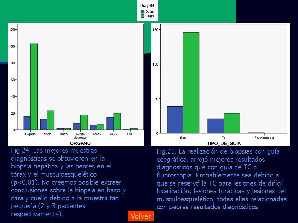 Fig 24. Las mejores muestras diagnósticas se obtuvieron en la biopsia hepática y las peores en el tórax y el musculoesquelético (p<0.01). No creemos posible extraer conclusiones sobre la biopsia en bazo y cara y cuello debido a la muestra tan pequeña (2 y 3 pacientes respectivamente).