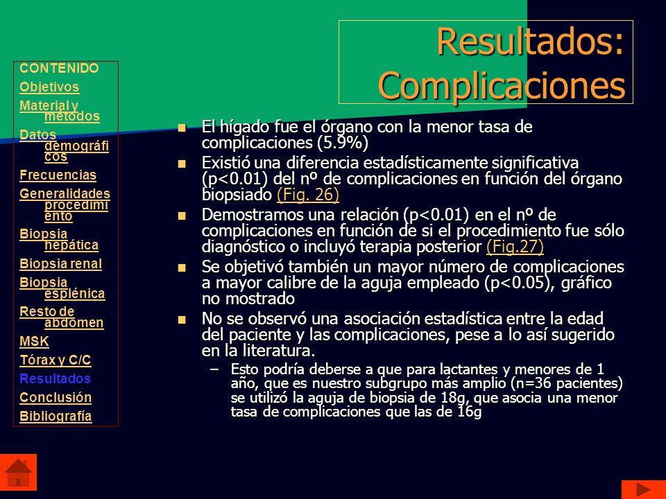 Resultados: Complicaciones