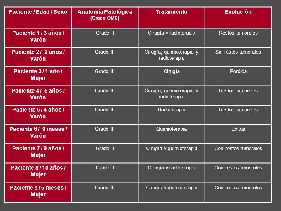 Anatomía Patológica (Grado OMS) Tratamiento Evolución