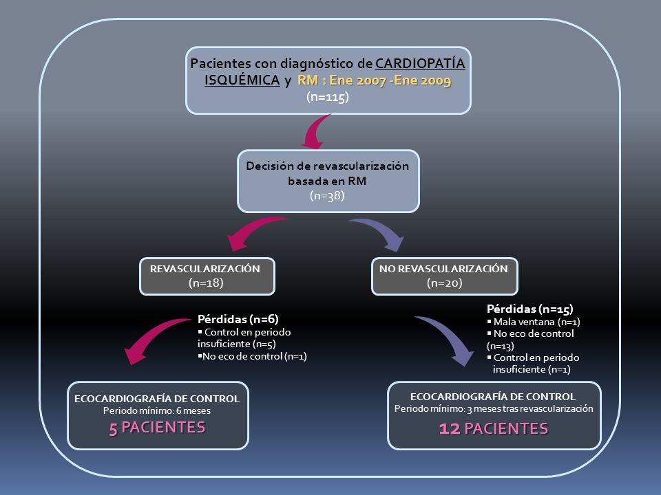 Pacientes con diagnóstico de CARDIOPATÍA ISQUÉMICA y RM : Ene 2007 -Ene 2009
