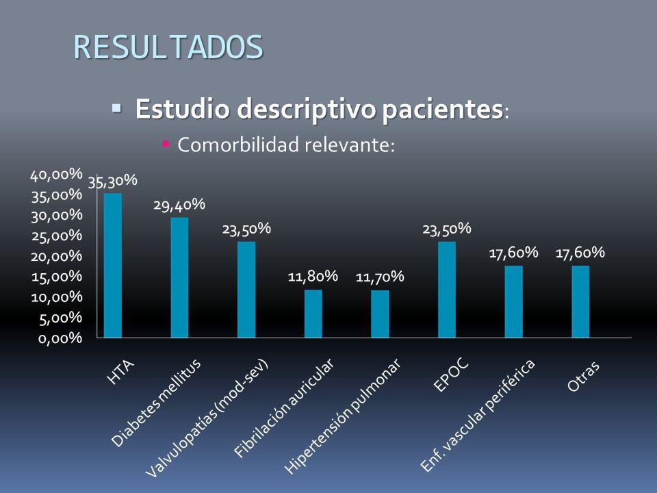 RESULTADOS Estudio descriptivo pacientes: Comorbilidad relevante: