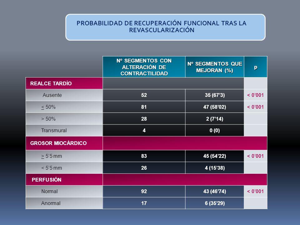 PROBABILIDAD DE RECUPERACIÓN FUNCIONAL TRAS LA REVASCULARIZACIÓN