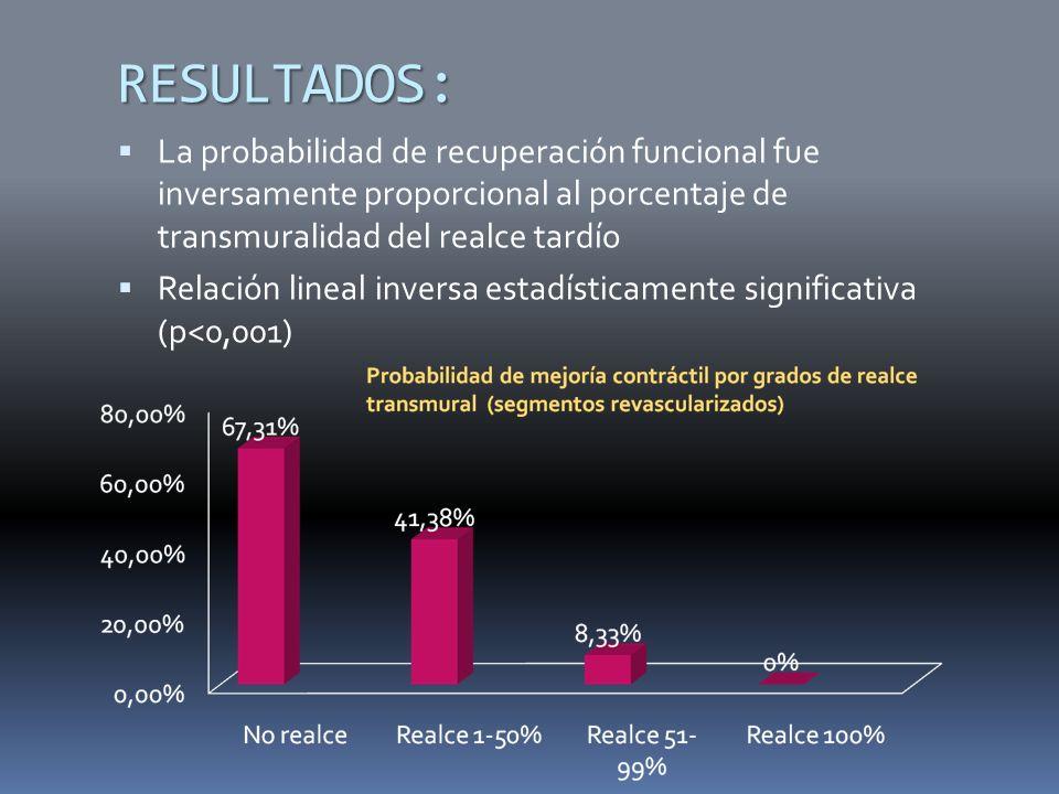 RESULTADOS: La probabilidad de recuperación funcional fue inversamente proporcional al porcentaje de transmuralidad del realce tardío.