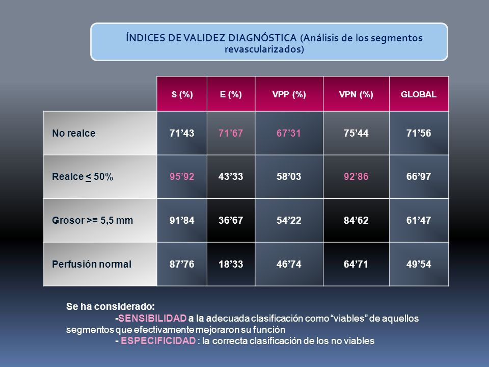 ÍNDICES DE VALIDEZ DIAGNÓSTICA (Análisis de los segmentos revascularizados)