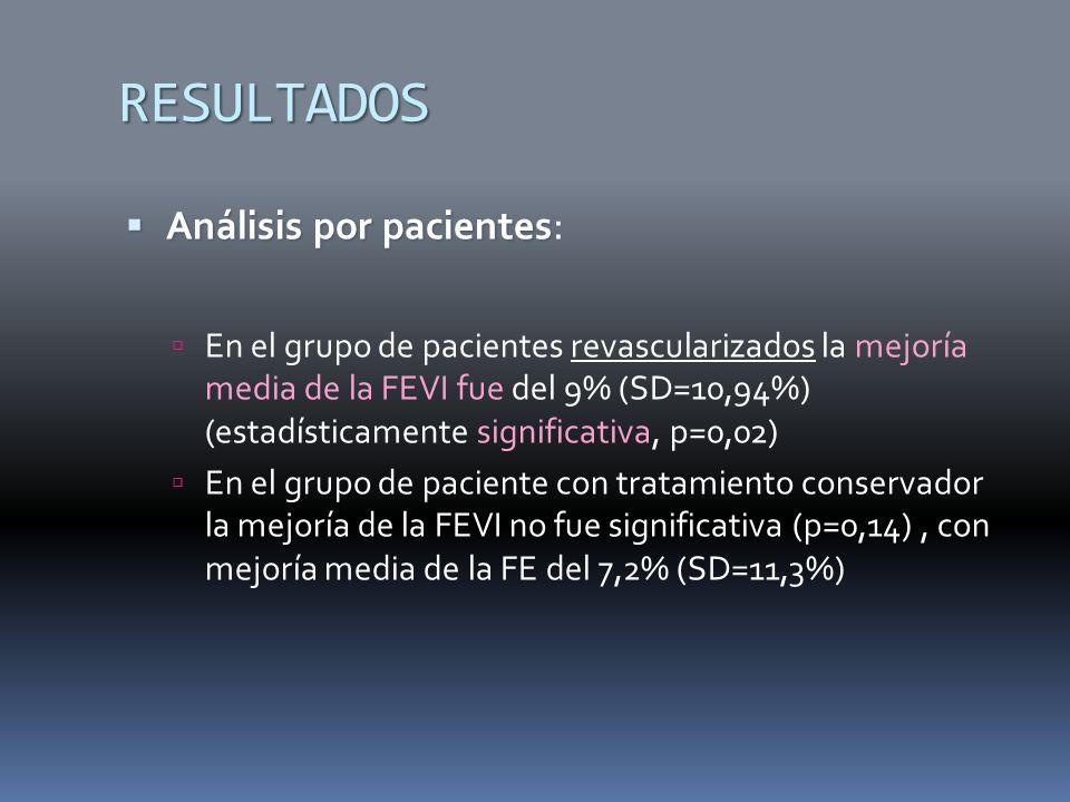 RESULTADOS Análisis por pacientes: