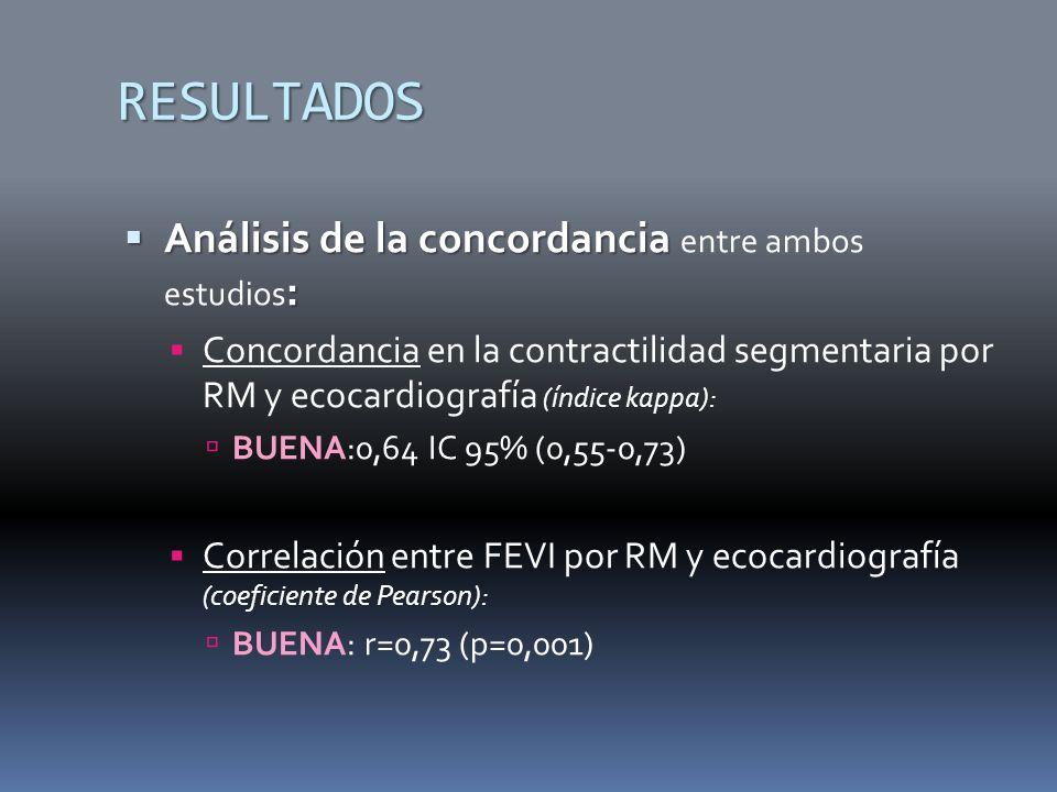 RESULTADOS Análisis de la concordancia entre ambos estudios:
