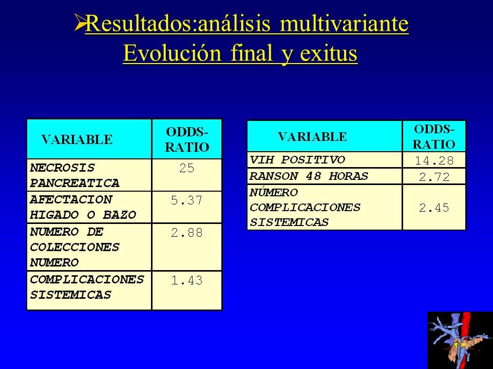Resultados:análisis multivariante Evolución final y exitus