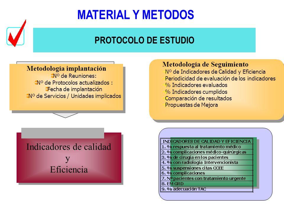 Metodología implantación