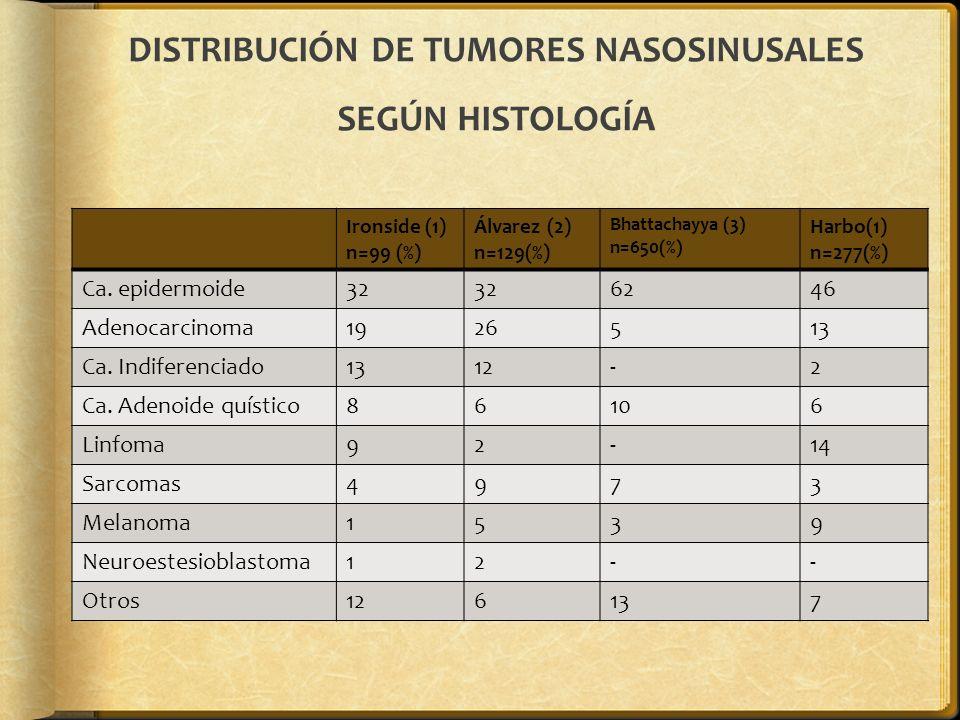 DISTRIBUCIÓN DE TUMORES NASOSINUSALES SEGÚN HISTOLOGÍA