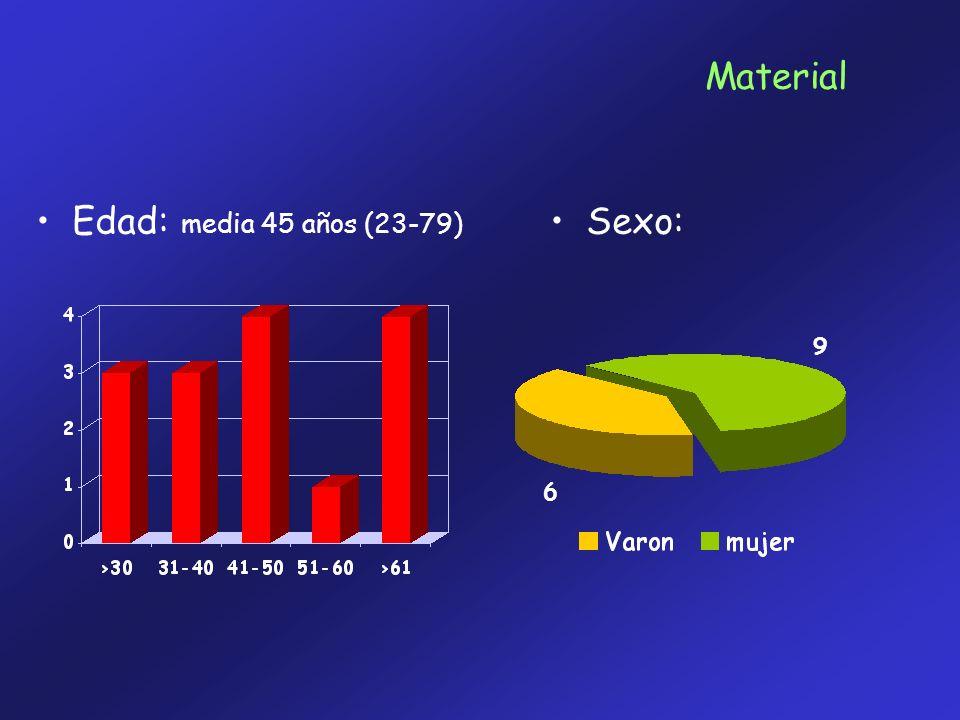 Material Edad: media 45 años (23-79) Sexo: 9 6