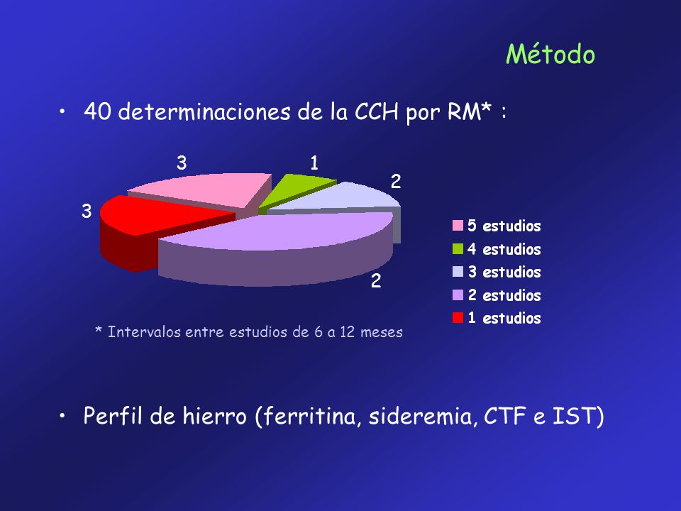 Método 40 determinaciones de la CCH por RM* :