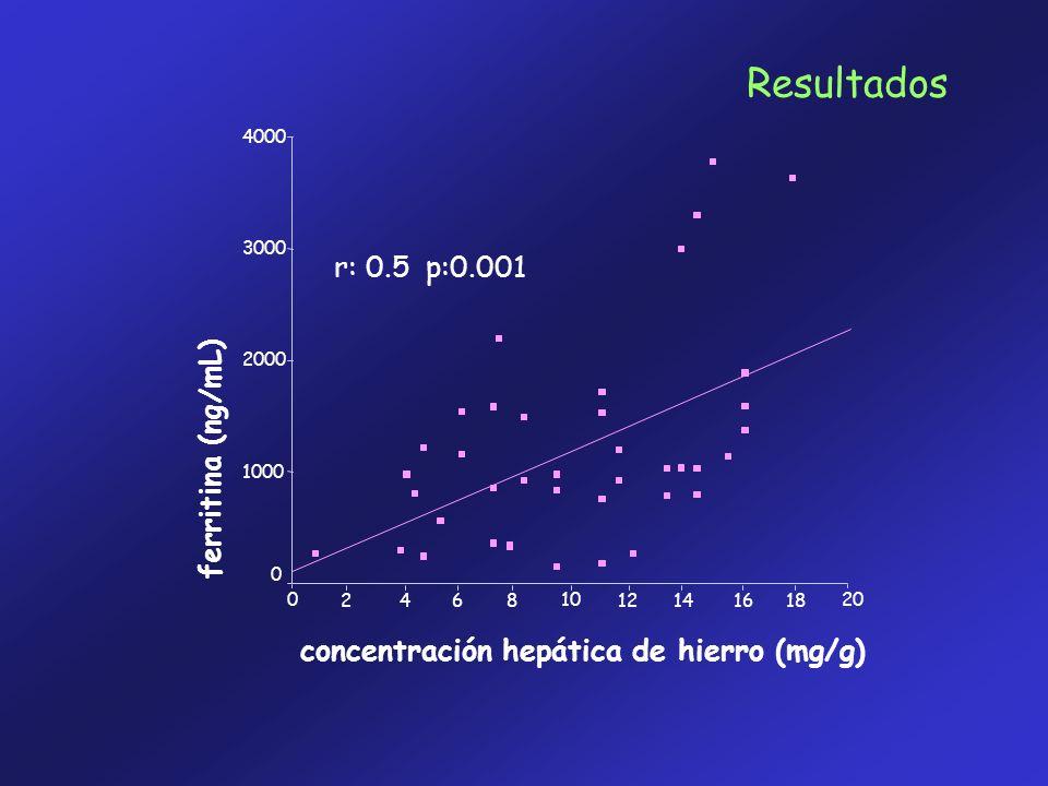 Resultados r: 0.5 p:0.001 ferritina (ng/mL)