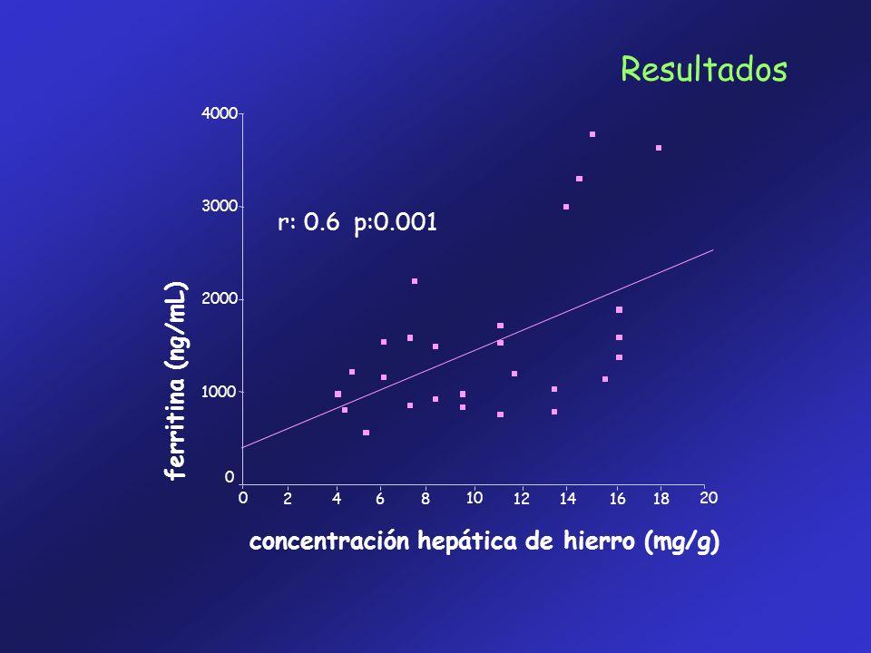 Resultados r: 0.6 p:0.001 ferritina (ng/mL)