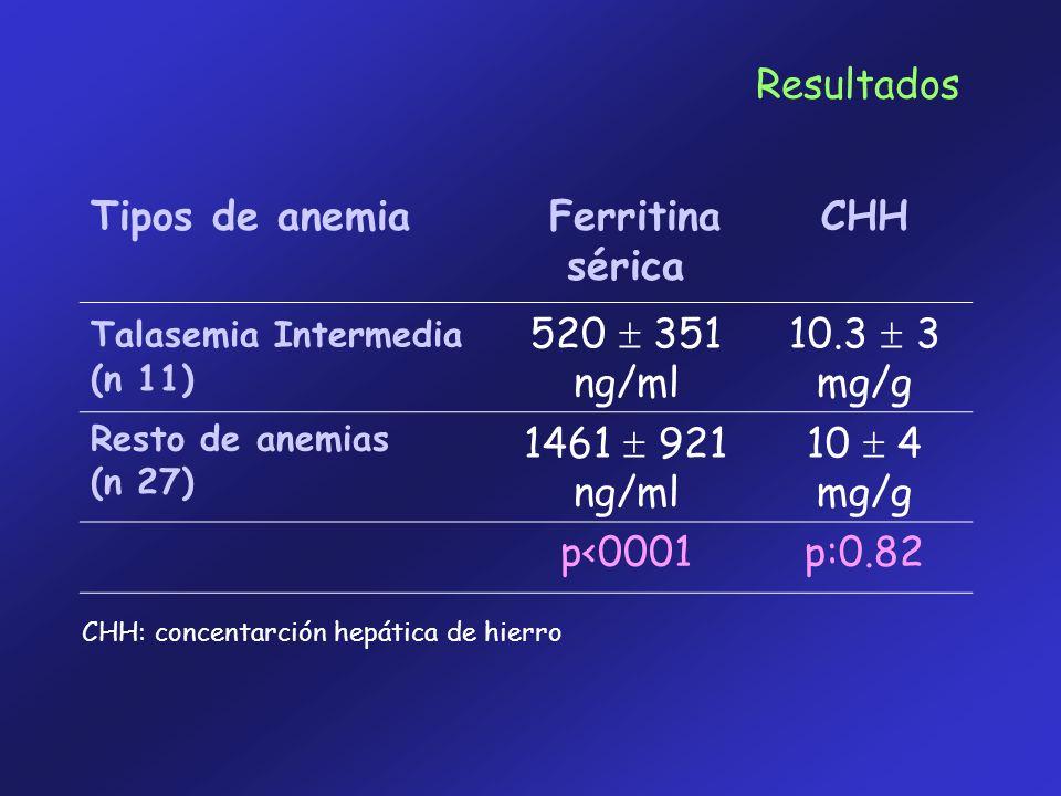 Resultados Tipos de anemia Ferritina sérica CHH 520  351 ng/ml