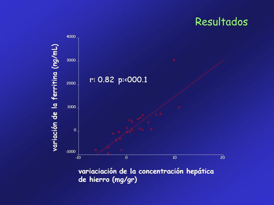 Resultados r: 0.82 p:<000.1 variación de la ferritina (ng/mL)