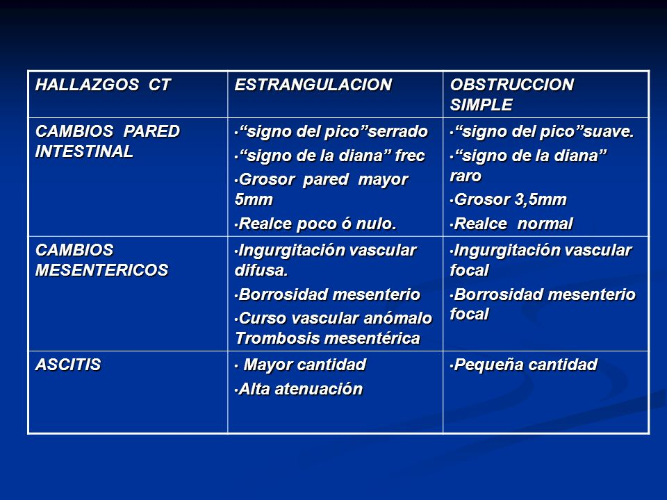 HALLAZGOS CT ESTRANGULACION. OBSTRUCCION SIMPLE. CAMBIOS PARED INTESTINAL. signo del pico serrado.