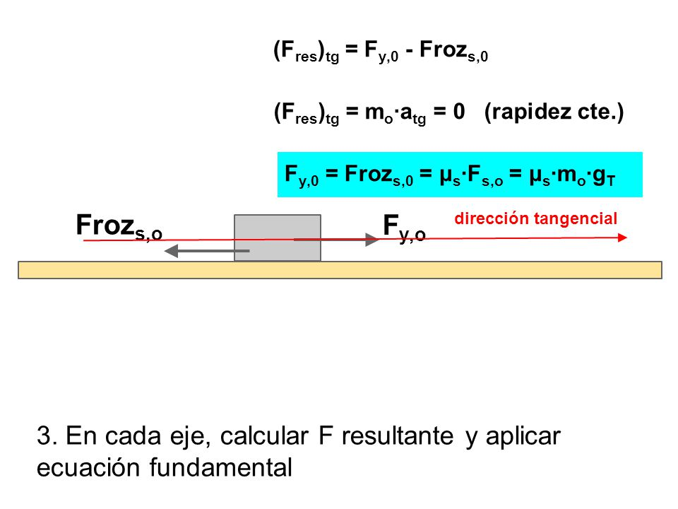 (Fres)tg = Fy,0 - Frozs,0 (Fres)tg = mo·atg = 0 (rapidez cte.) Fy,0 = Frozs,0 = μs·Fs,o = μs·mo·gT.