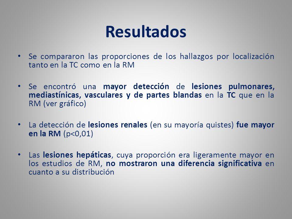 Resultados Se compararon las proporciones de los hallazgos por localización tanto en la TC como en la RM.