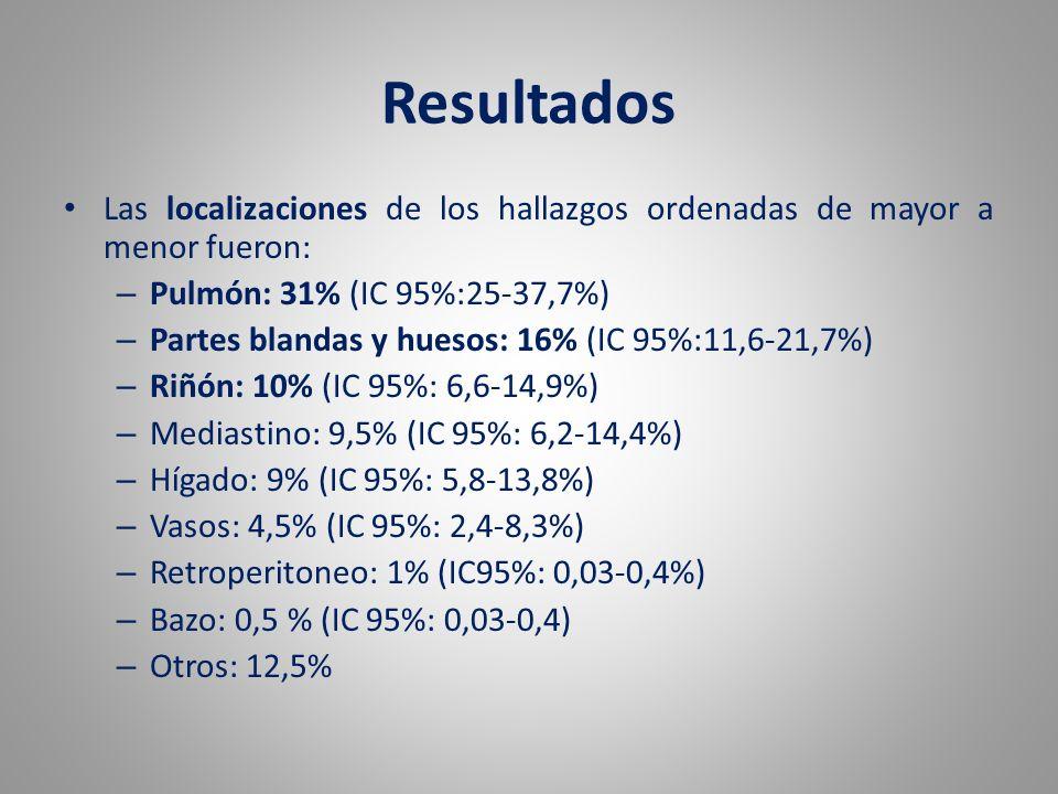 Resultados Las localizaciones de los hallazgos ordenadas de mayor a menor fueron: Pulmón: 31% (IC 95%:25-37,7%)