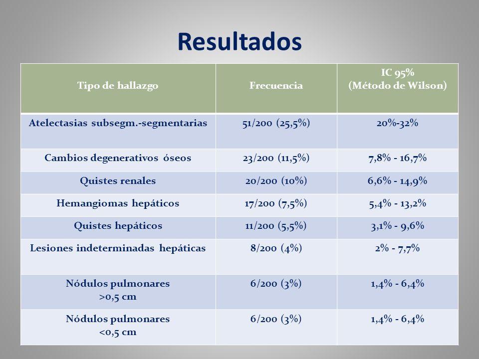 Resultados Tipo de hallazgo Frecuencia IC 95% (Método de Wilson)