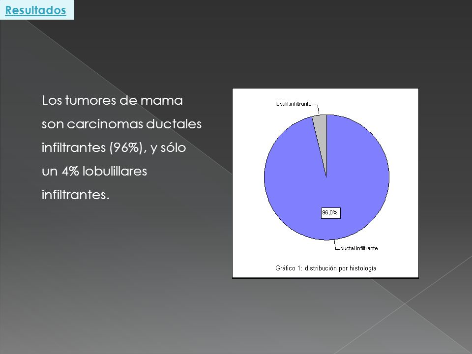 Resultados Los tumores de mama son carcinomas ductales infiltrantes (96%), y sólo un 4% lobulillares infiltrantes.