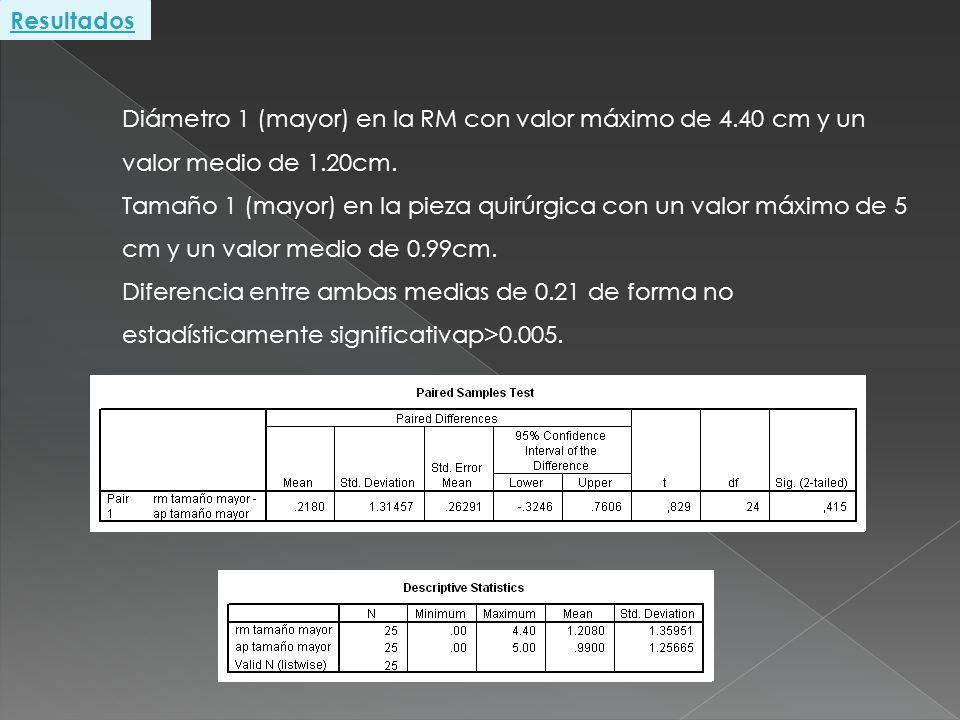 Resultados Diámetro 1 (mayor) en la RM con valor máximo de 4.40 cm y un valor medio de 1.20cm.