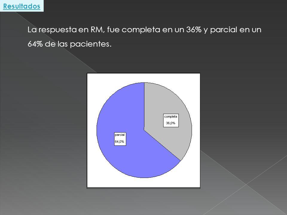Resultados La respuesta en RM, fue completa en un 36% y parcial en un 64% de las pacientes.