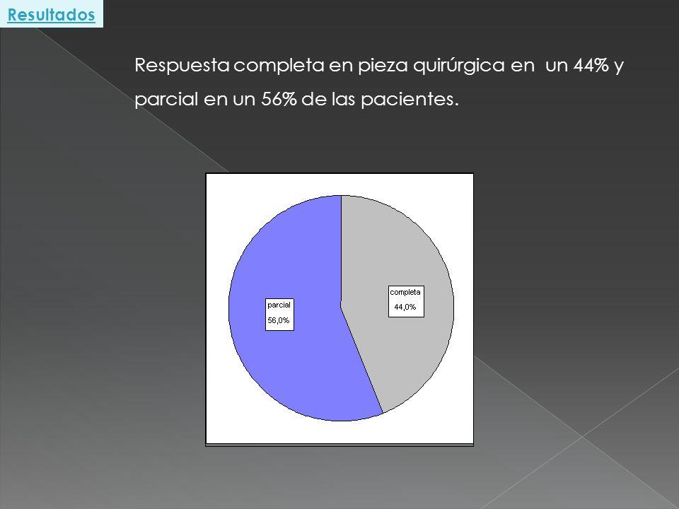 Resultados Respuesta completa en pieza quirúrgica en un 44% y parcial en un 56% de las pacientes.