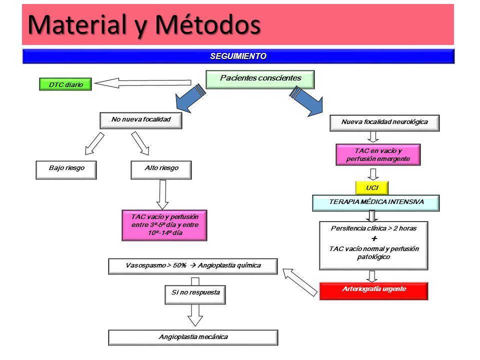 Material y Métodos + SEGUIMIENTO Pacientes conscientes DTC diario
