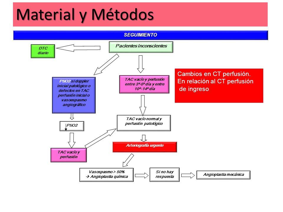 Material y Métodos Cambios en CT perfusión.