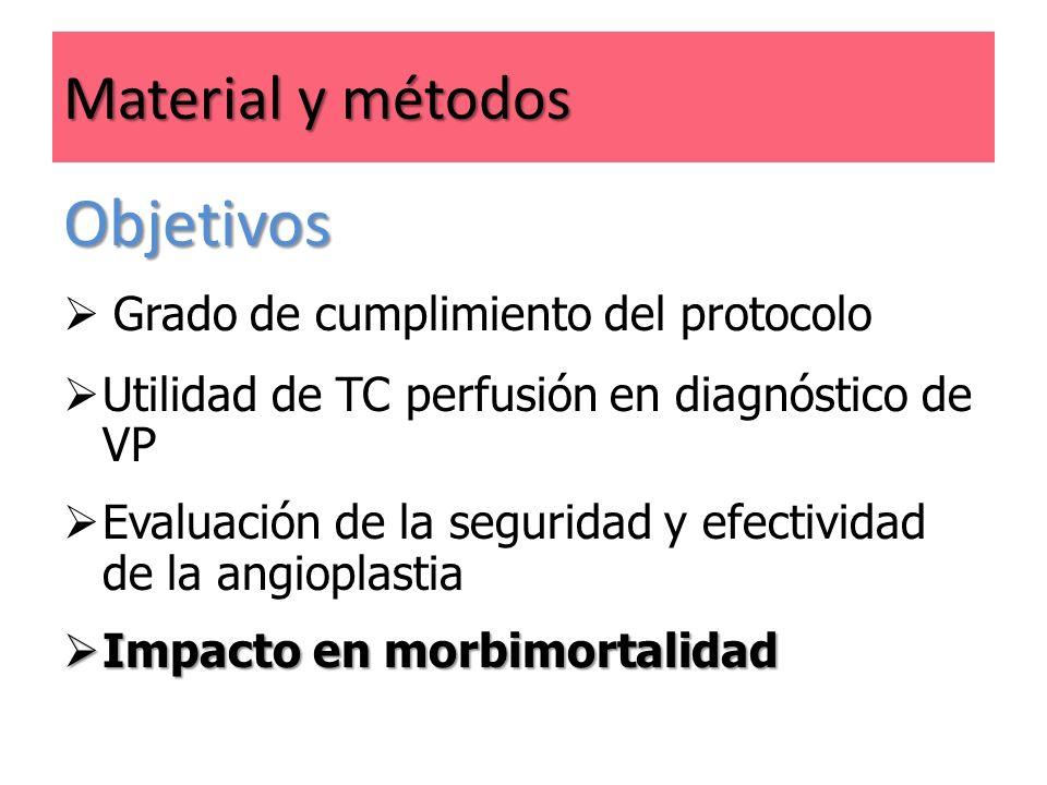 Objetivos Material y métodos Grado de cumplimiento del protocolo