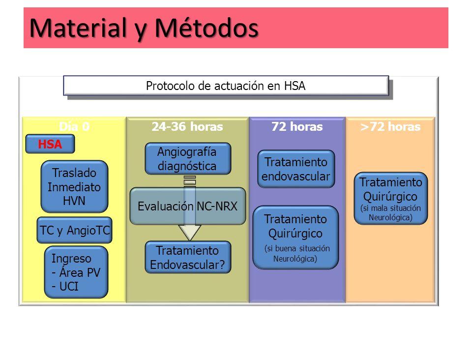 Protocolo de actuación en HSA
