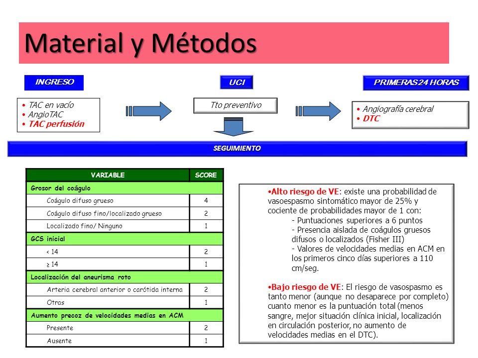 Material y Métodos INGRESO TAC en vacío AngioTAC TAC perfusión UCI