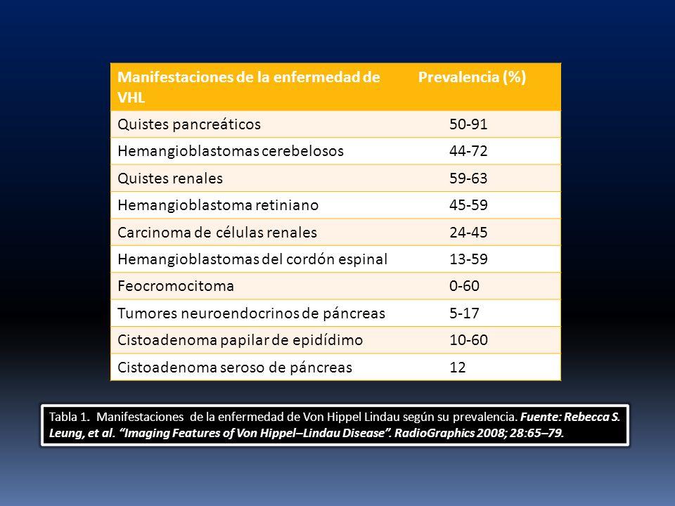 Manifestaciones de la enfermedad de VHL Prevalencia (%)