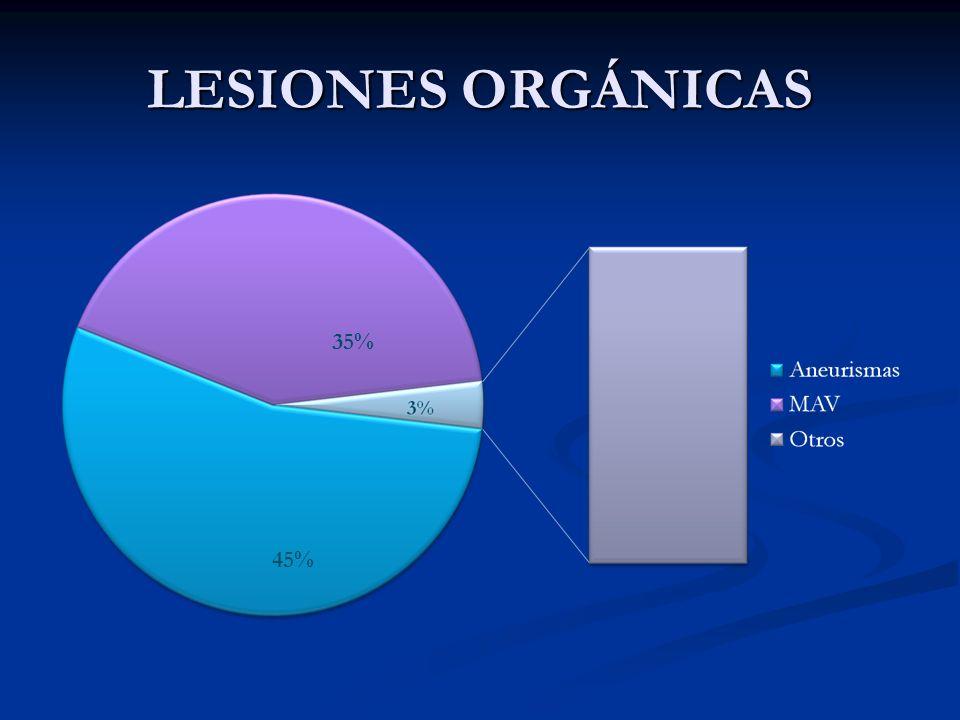 LESIONES ORGÁNICAS 35% 45%