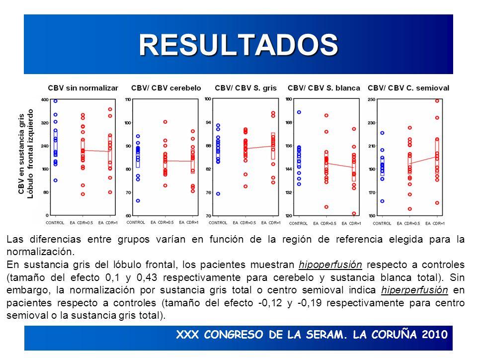 RESULTADOS Las diferencias entre grupos varían en función de la región de referencia elegida para la normalización.