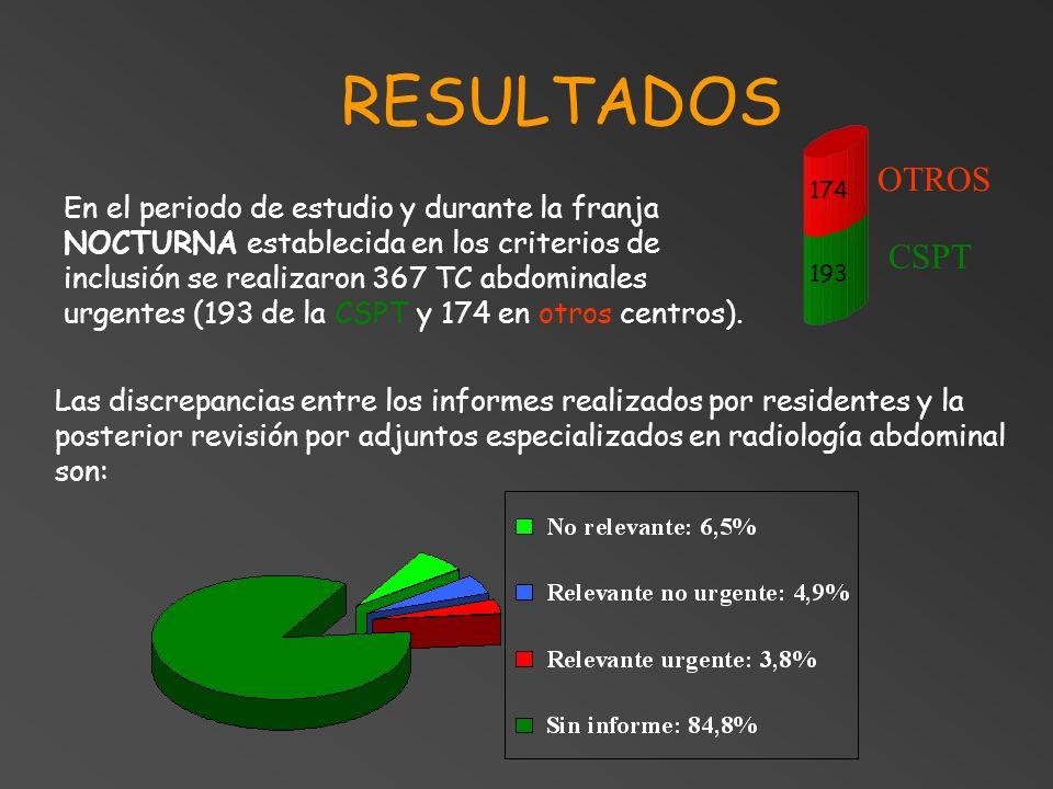 RESULTADOSOTROS. 174.